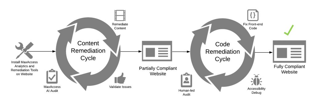 Diagram illustrating how MaxAccess remediation process with human-led accessibility audits which leads to a fully compliant website.