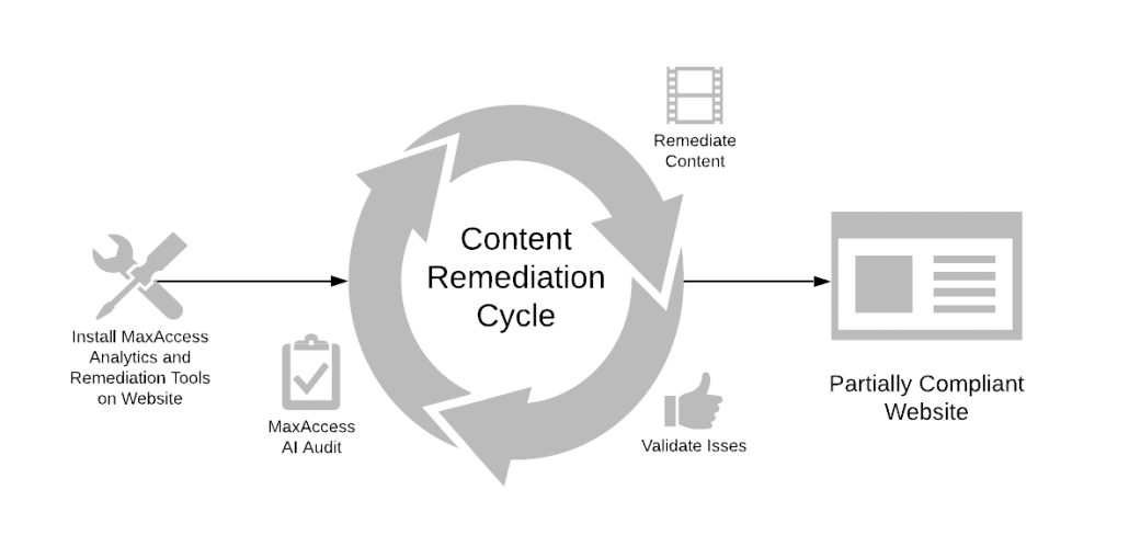 Diagram illustrating how MaxAccess supports the Do-It-Yourself remediation process without human-led accessibility audits which leads to a mostly compliant website.