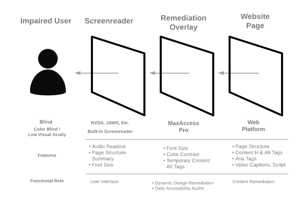 Diagram illustrating how MaxAccess overlays can remediate image and font contrast to make color contrast and font color/size WCAG compliant.